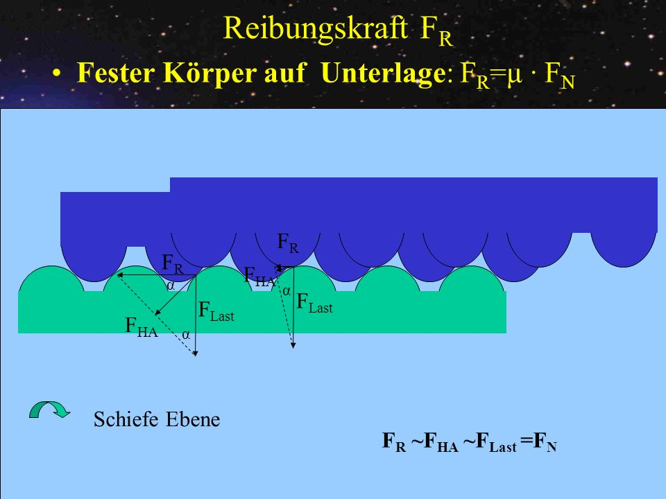 Reibungskraft FR Fester Körper auf Unterlage: FR=μ · FN FR FR FHA