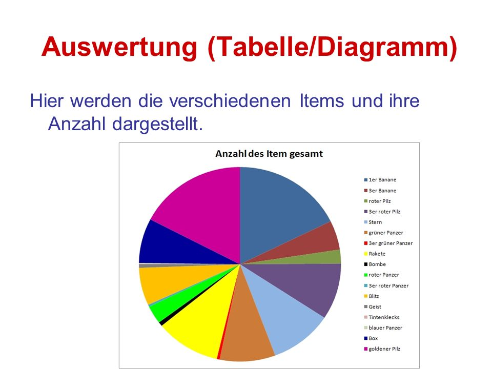 Auswertung (Tabelle/Diagramm)