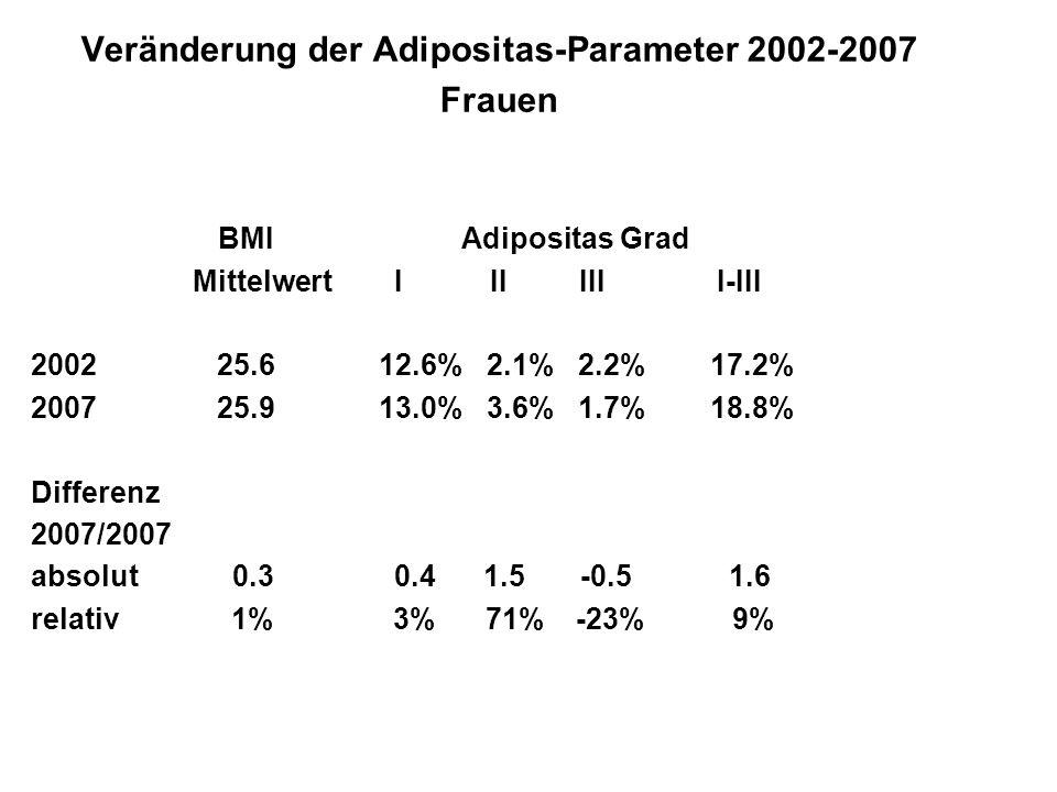 Veränderung der Adipositas-Parameter 2002-2007