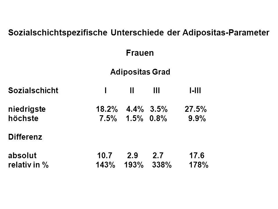 Sozialschichtspezifische Unterschiede der Adipositas-Parameter Frauen