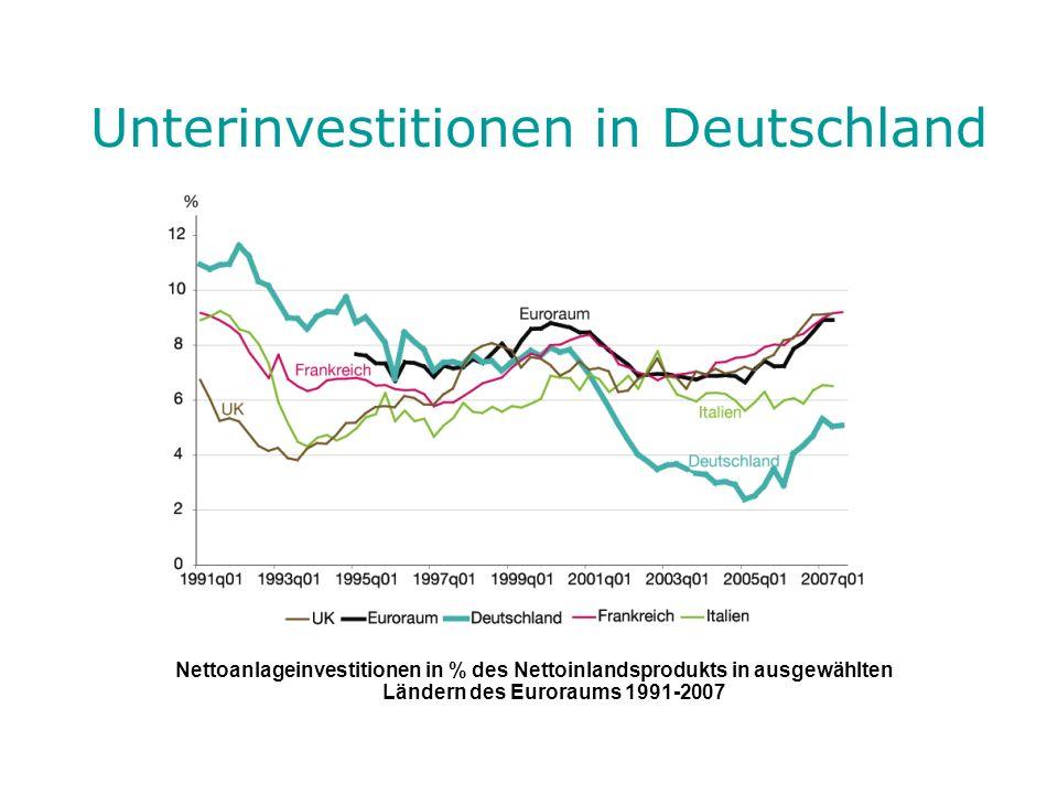 Unterinvestitionen in Deutschland