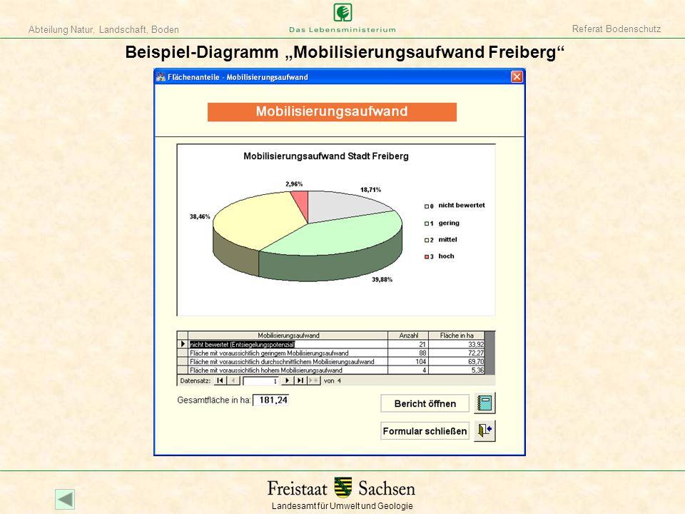 """Beispiel-Diagramm """"Mobilisierungsaufwand Freiberg"""
