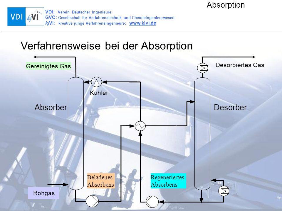 Verfahrensweise bei der Absorption