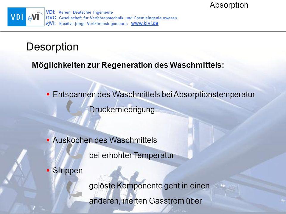 Desorption Möglichkeiten zur Regeneration des Waschmittels: