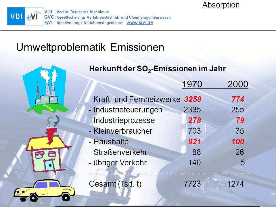 Umweltproblematik Emissionen