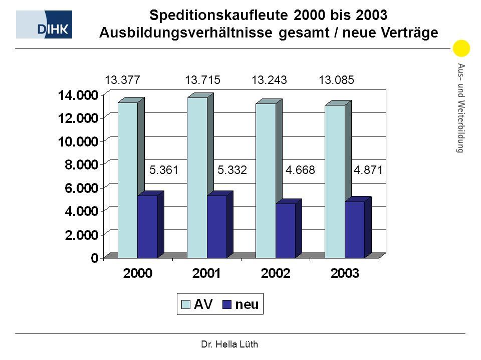 Speditionskaufleute 2000 bis 2003