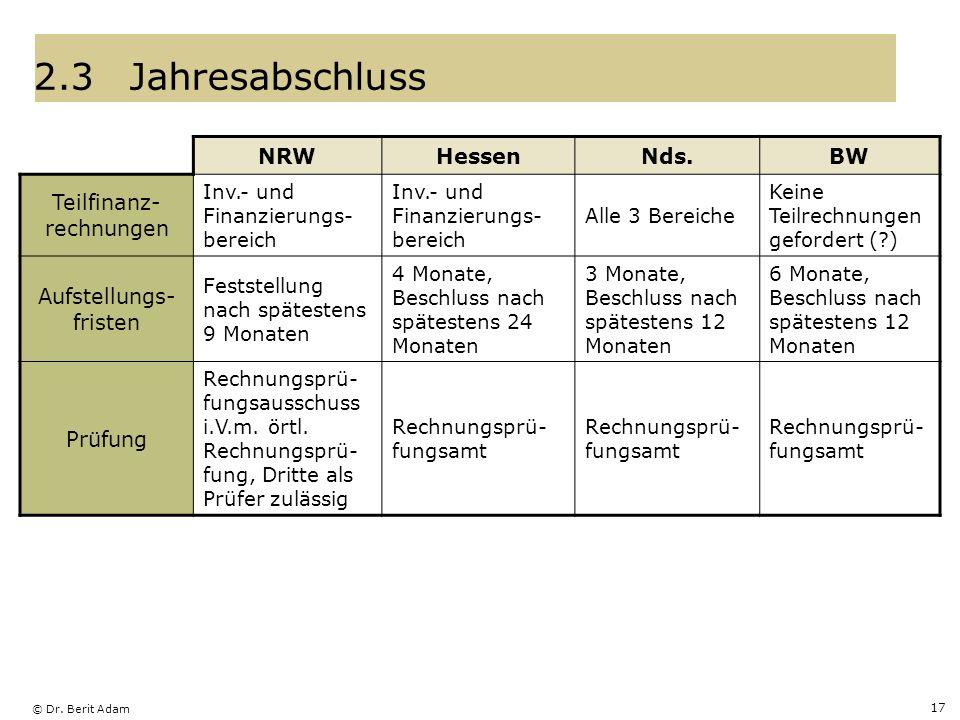 2.3 Jahresabschluss NRW Hessen Nds. BW Teilfinanz-rechnungen