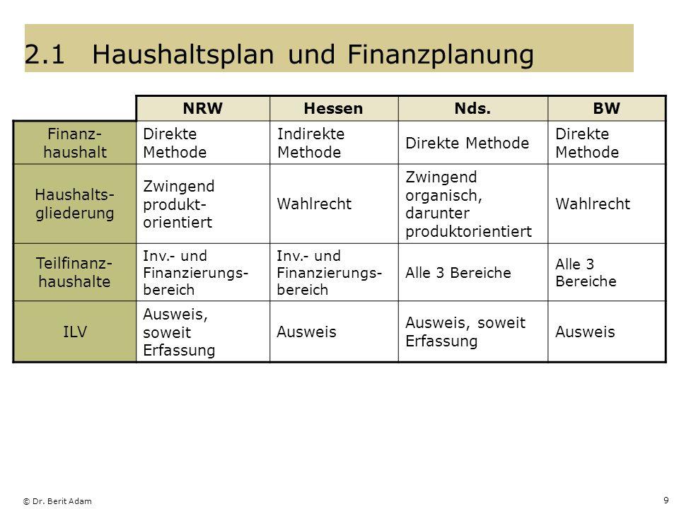 2.1 Haushaltsplan und Finanzplanung
