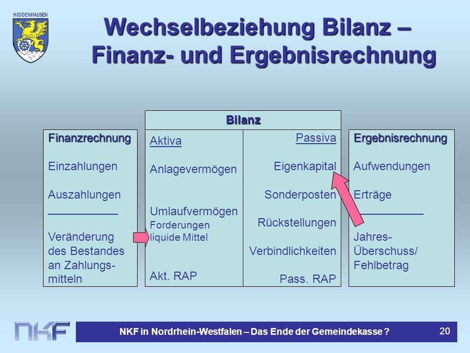 Wechselbeziehung Bilanz – Finanz- und Ergebnisrechnung