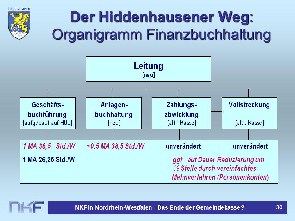 Der Hiddenhausener Weg: Organigramm Finanzbuchhaltung