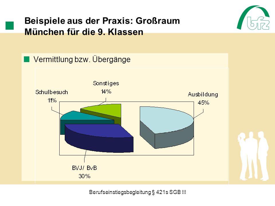 Beispiele aus der Praxis: Großraum München für die 9. Klassen