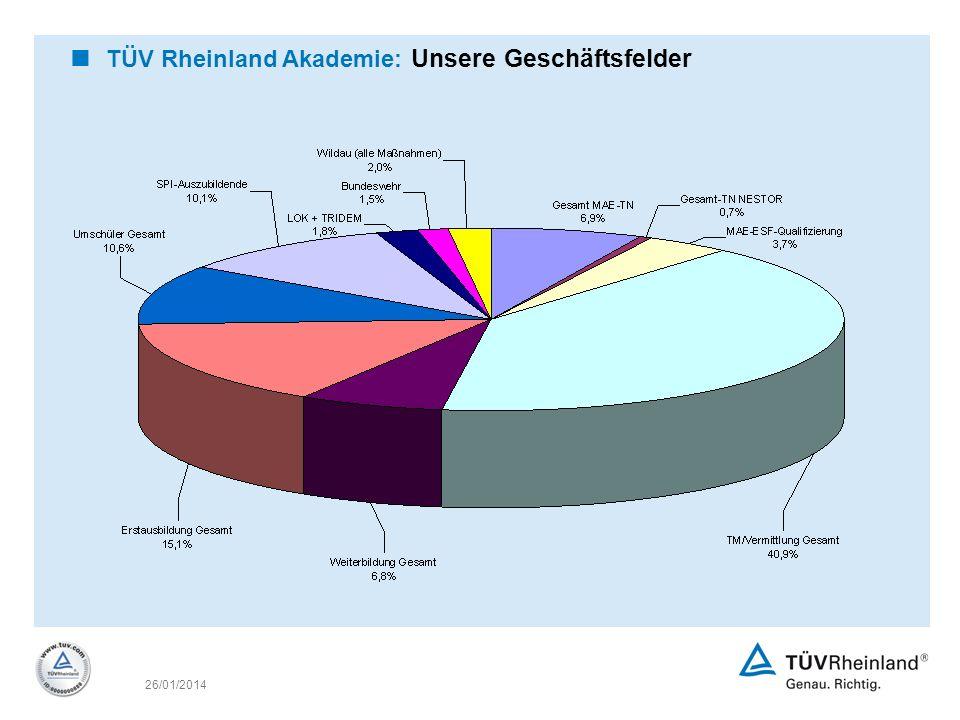 TÜV Rheinland Akademie: Unsere Geschäftsfelder