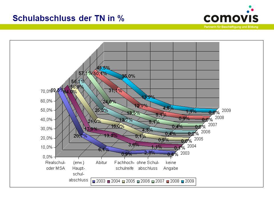 Schulabschluss der TN in %