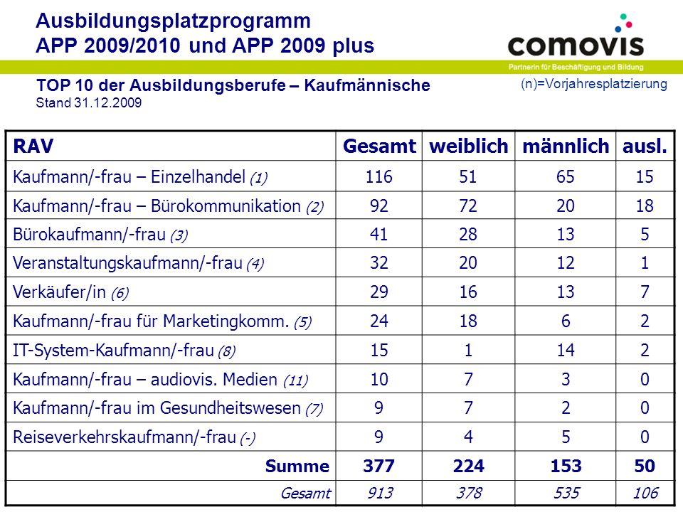 Ausbildungsplatzprogramm APP 2009/2010 und APP 2009 plus