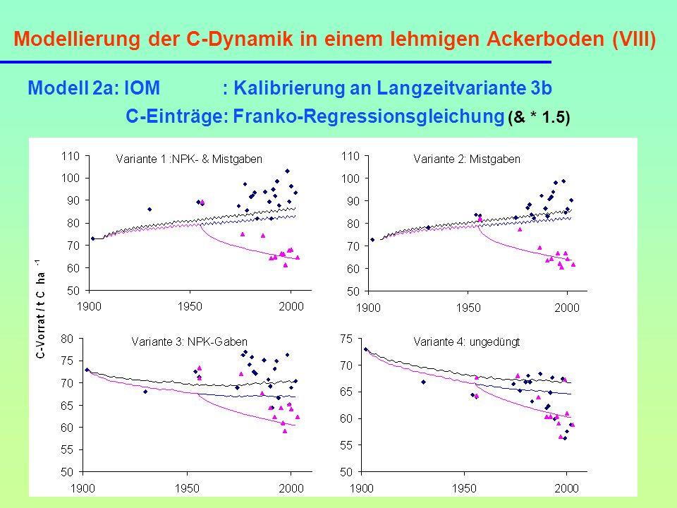 Modellierung der C-Dynamik in einem lehmigen Ackerboden (VIII)