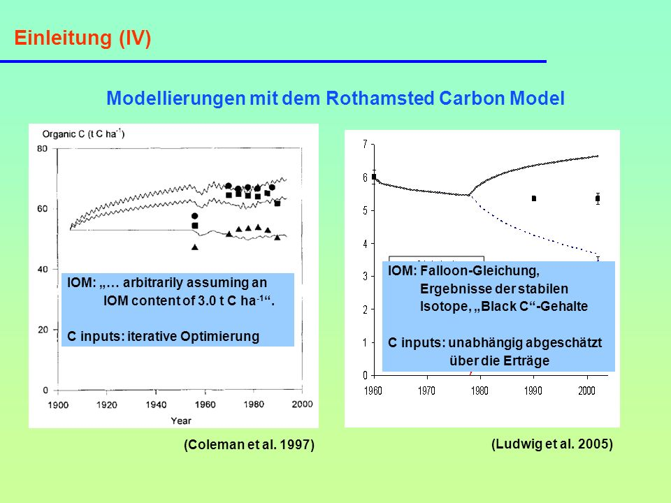 Modellierungen mit dem Rothamsted Carbon Model