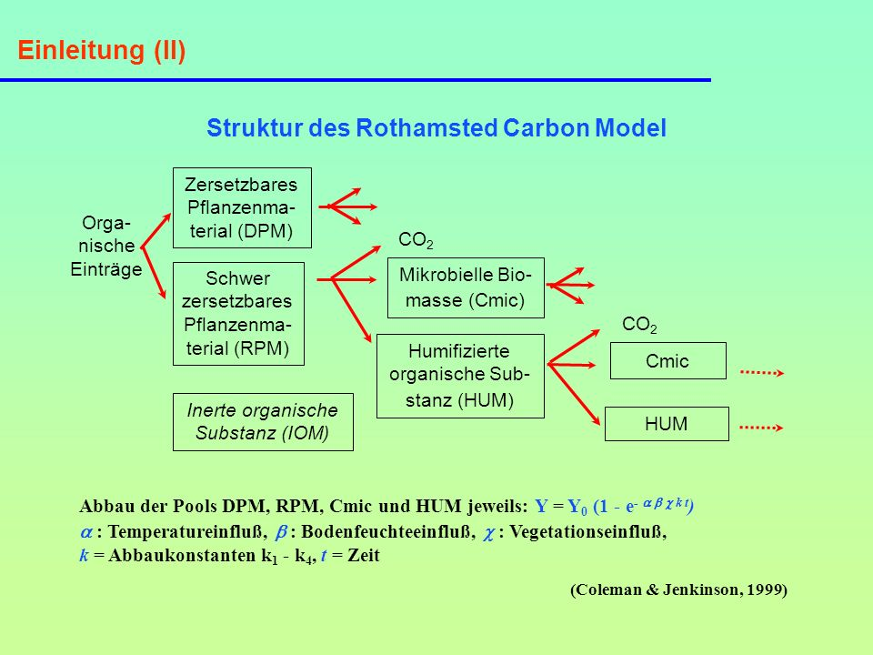 Struktur des Rothamsted Carbon Model