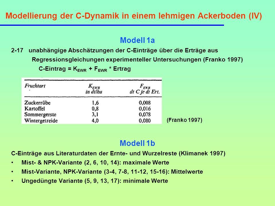 Modellierung der C-Dynamik in einem lehmigen Ackerboden (IV)