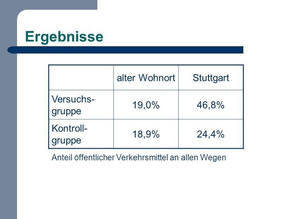 Ergebnisse alter Wohnort Stuttgart Versuchs-gruppe 19,0% 46,8%