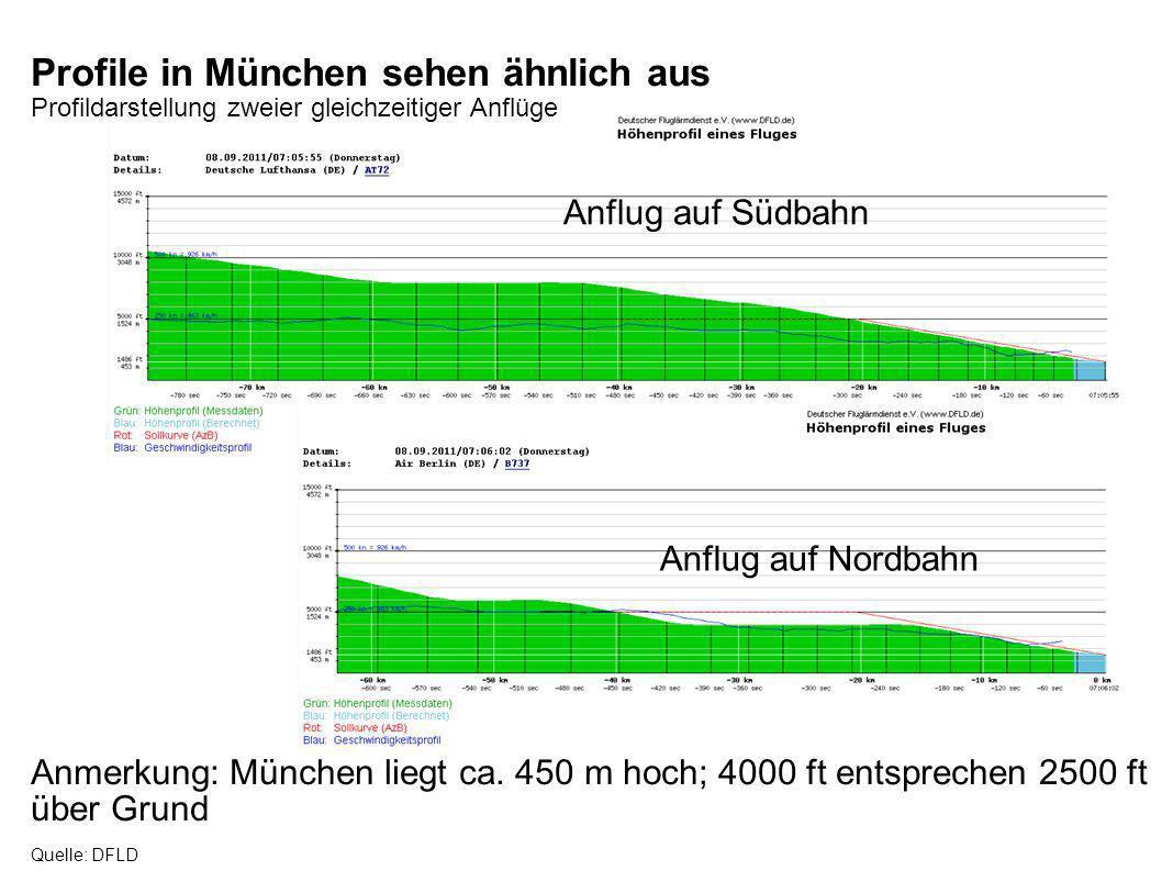 Profile in München sehen ähnlich aus