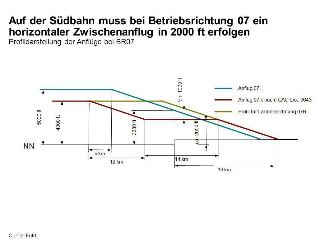 Auf der Südbahn muss bei Betriebsrichtung 07 ein horizontaler Zwischenanflug in 2000 ft erfolgen