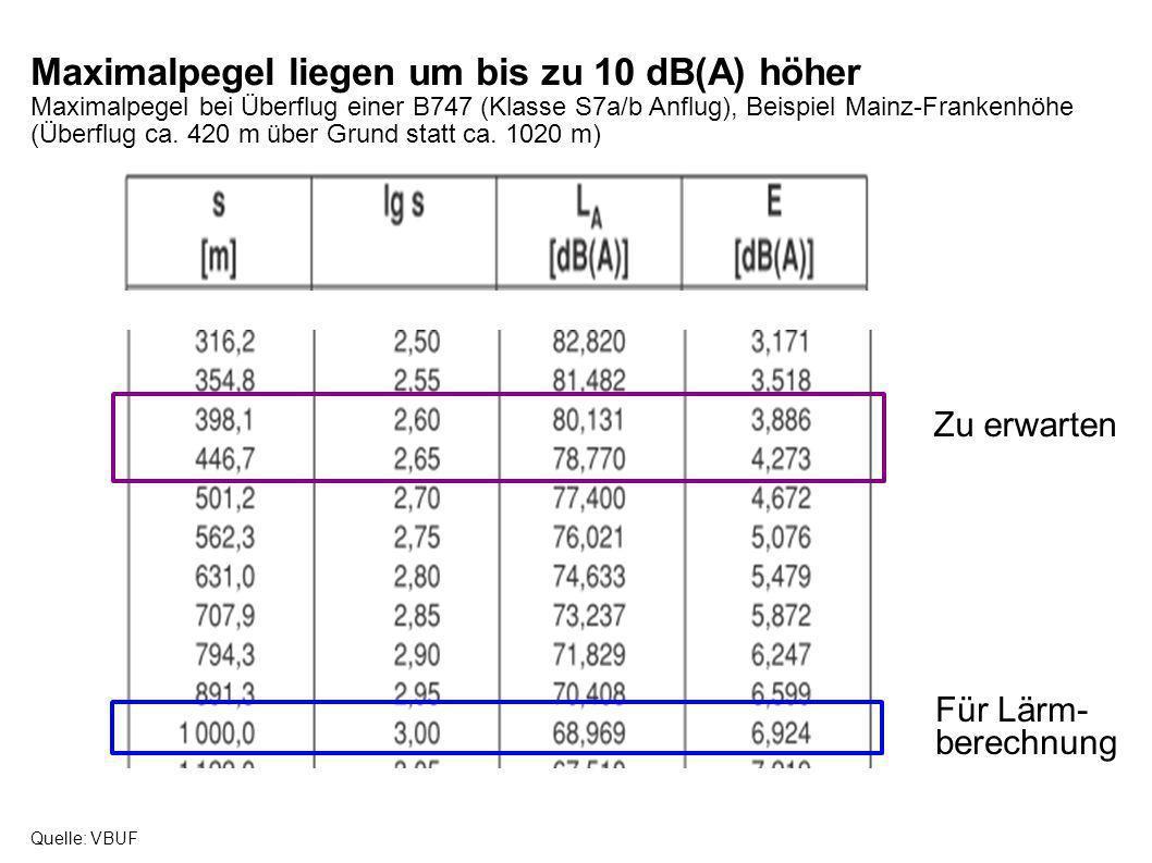 Maximalpegel liegen um bis zu 10 dB(A) höher