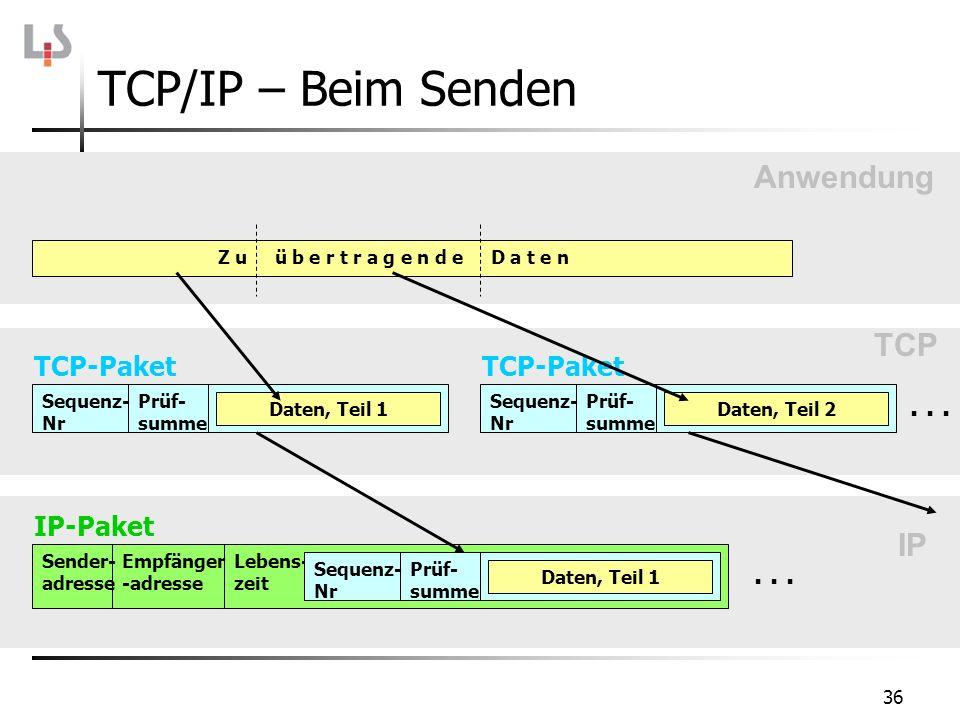 TCP/IP – Beim Senden Anwendung TCP IP TCP-Paket . . . IP-Paket . . .
