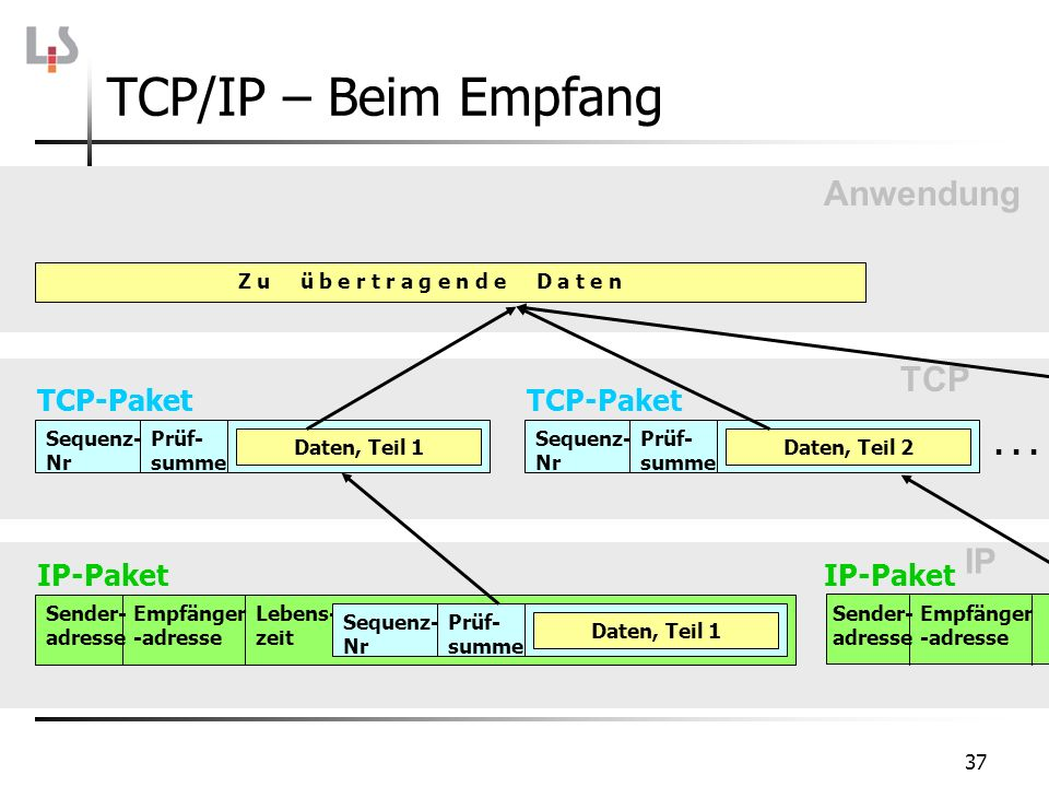 TCP/IP – Beim Empfang Anwendung TCP IP TCP-Paket TCP-Paket . . .