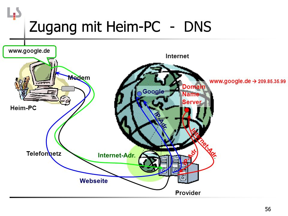 Zugang mit Heim-PC - DNS