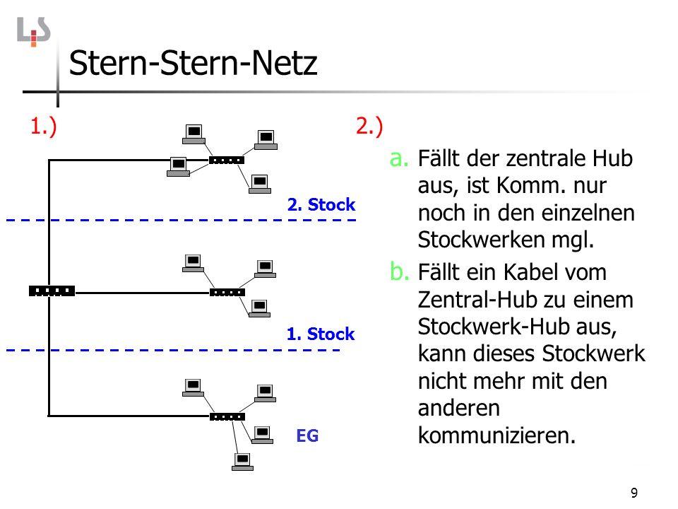 Stern-Stern-Netz 1.) 2.) Fällt der zentrale Hub aus, ist Komm. nur noch in den einzelnen Stockwerken mgl.