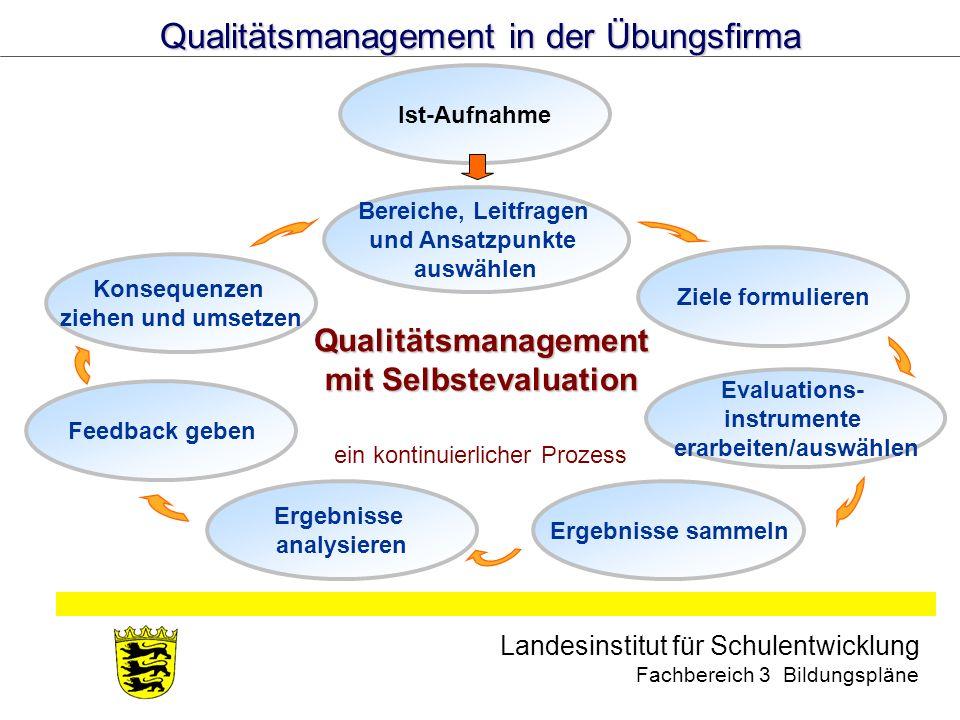 erarbeiten/auswählen Qualitätsmanagement mit Selbstevaluation