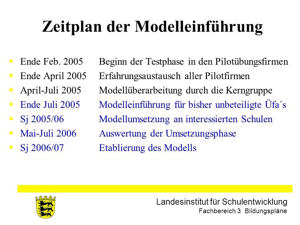 Zeitplan der Modelleinführung