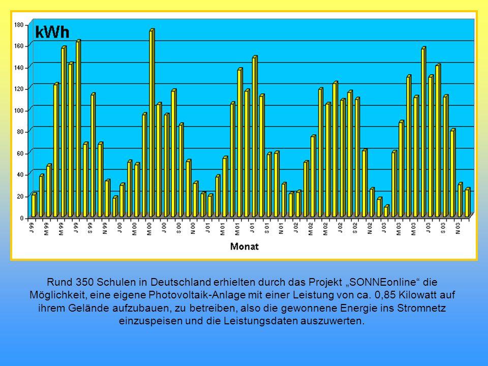 """Rund 350 Schulen in Deutschland erhielten durch das Projekt """"SONNEonline die Möglichkeit, eine eigene Photovoltaik-Anlage mit einer Leistung von ca."""