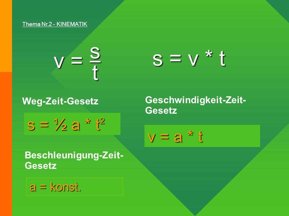 s s = v * t v = t s = ½ a * t2 v = a * t a = konst. Weg-Zeit-Gesetz