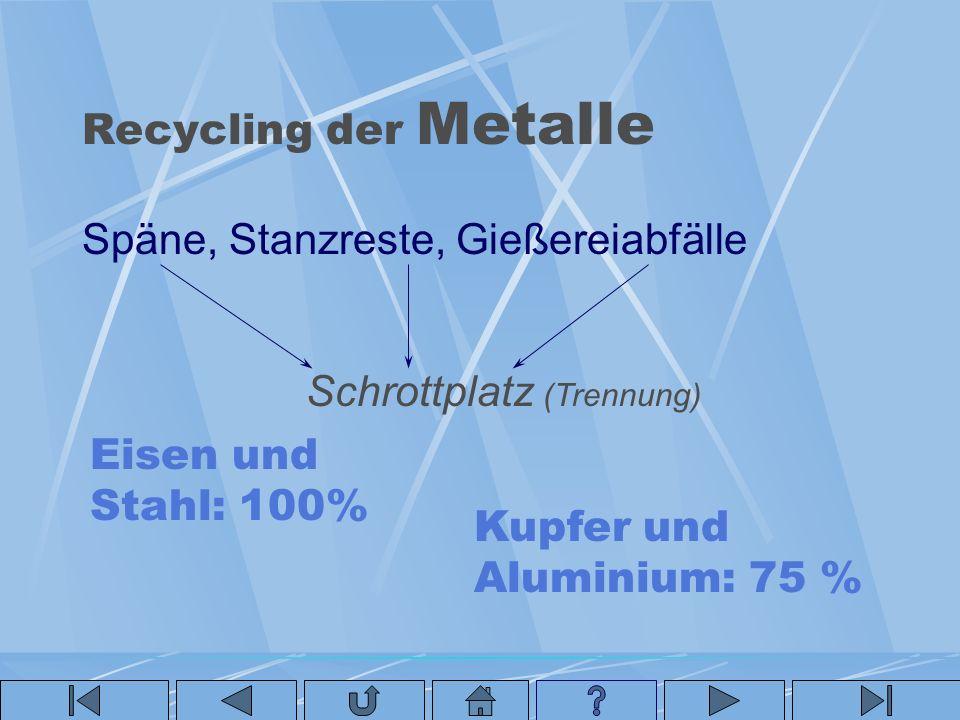 Recycling der Metalle Späne, Stanzreste, Gießereiabfälle. Schrottplatz (Trennung) Eisen und Stahl: 100%