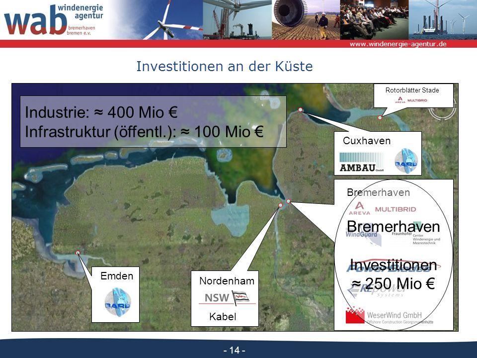 Infrastruktur (öffentl.): ≈ 100 Mio €