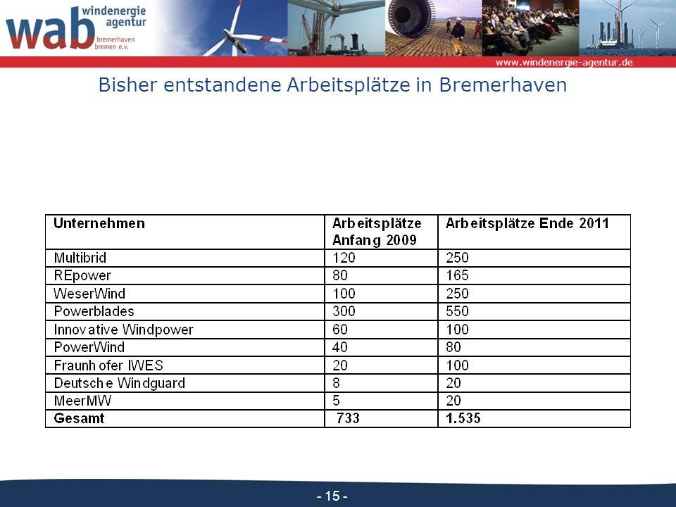 Bisher entstandene Arbeitsplätze in Bremerhaven