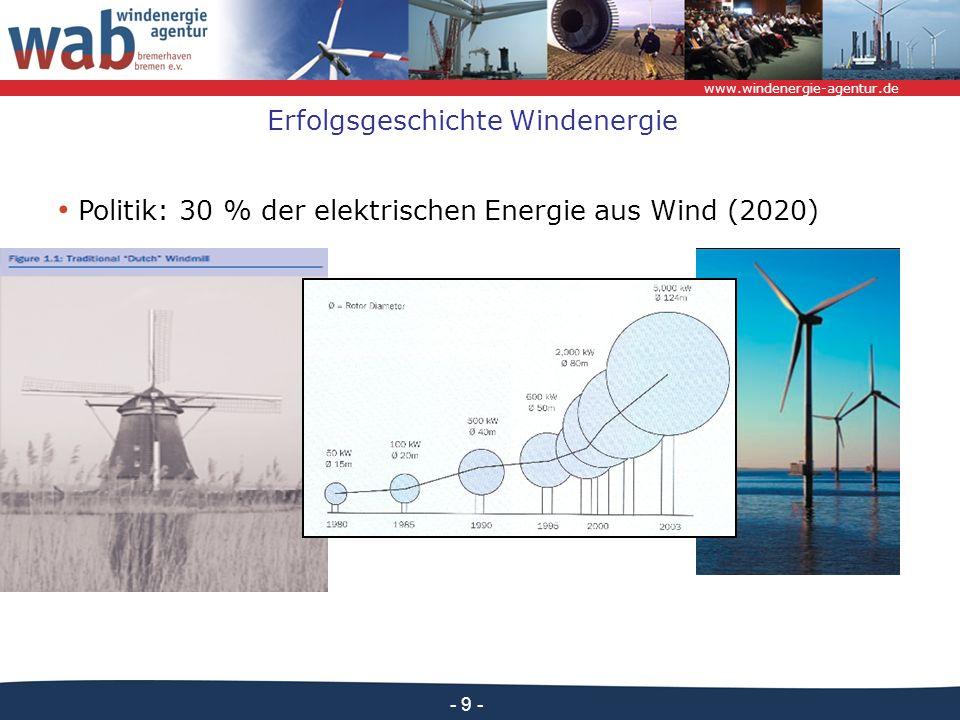 Erfolgsgeschichte Windenergie