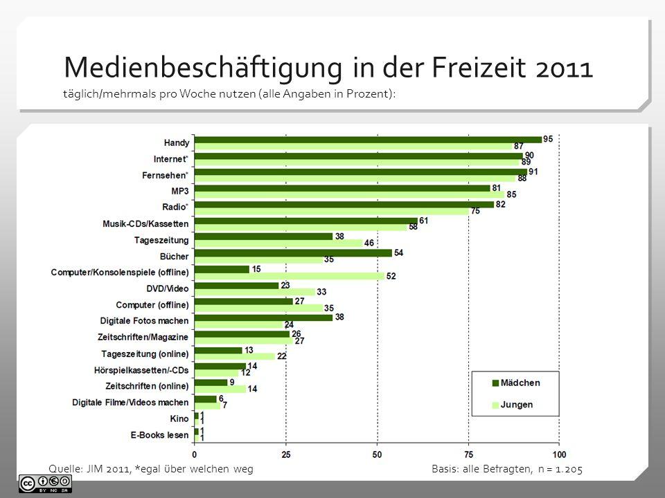 Medienbeschäftigung in der Freizeit 2011 täglich/mehrmals pro Woche nutzen (alle Angaben in Prozent):