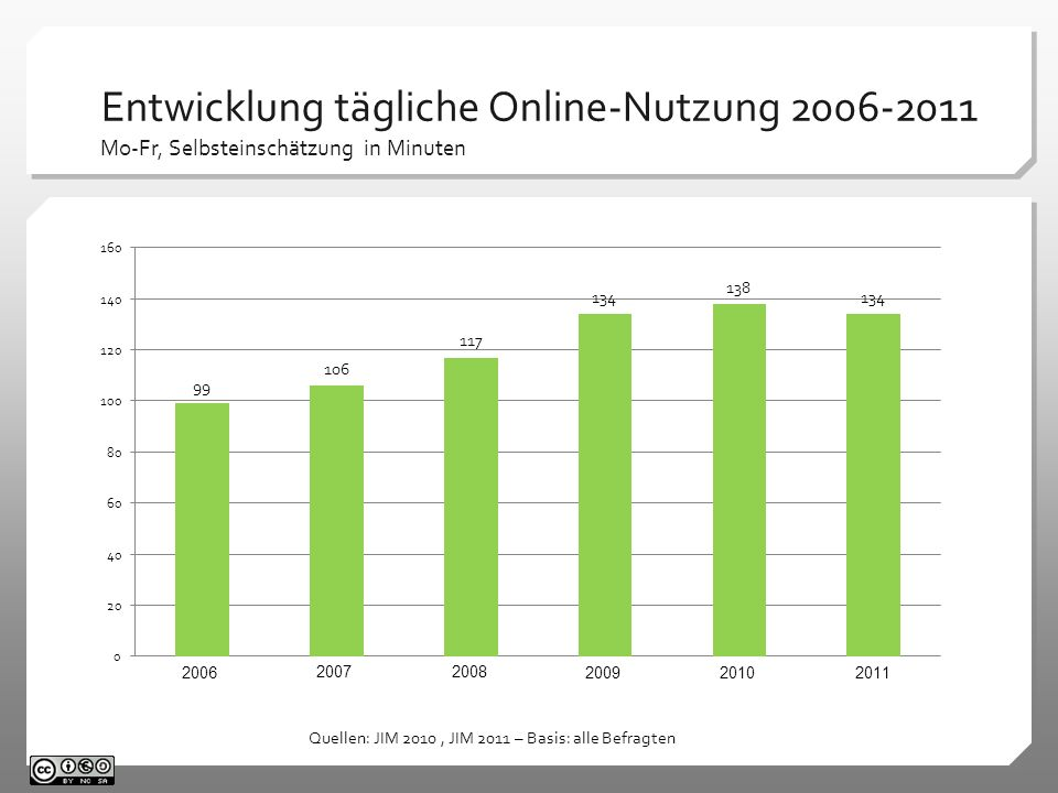 Entwicklung tägliche Online-Nutzung 2006-2011 Mo-Fr, Selbsteinschätzung in Minuten