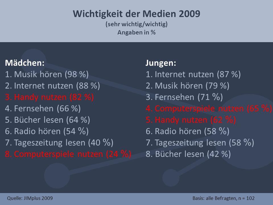 Wichtigkeit der Medien 2009 (sehr wichtig/wichtig)