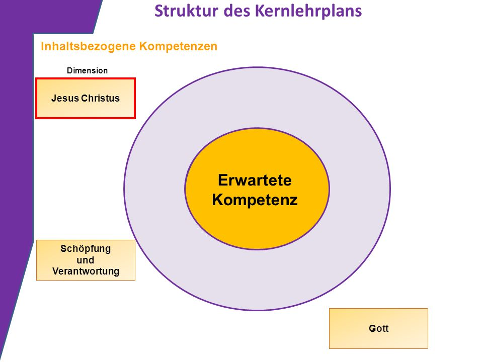 Struktur des Kernlehrplans