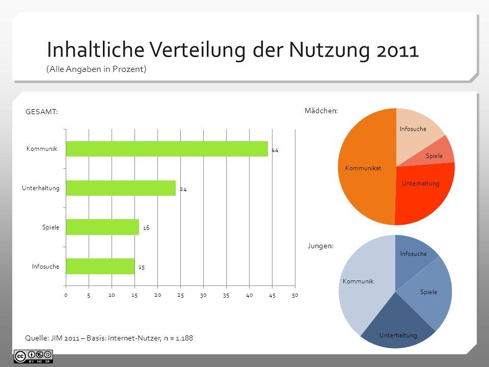 Inhaltliche Verteilung der Nutzung 2011 (Alle Angaben in Prozent)