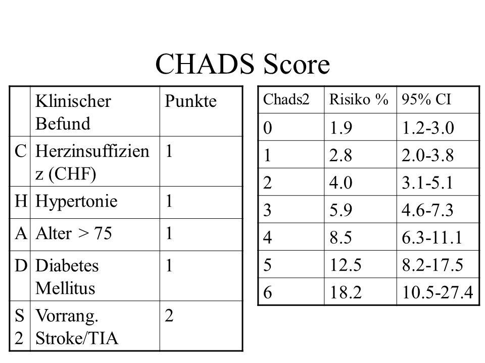 CHADS Score Klinischer Befund Punkte C Herzinsuffizienz (CHF) 1 H