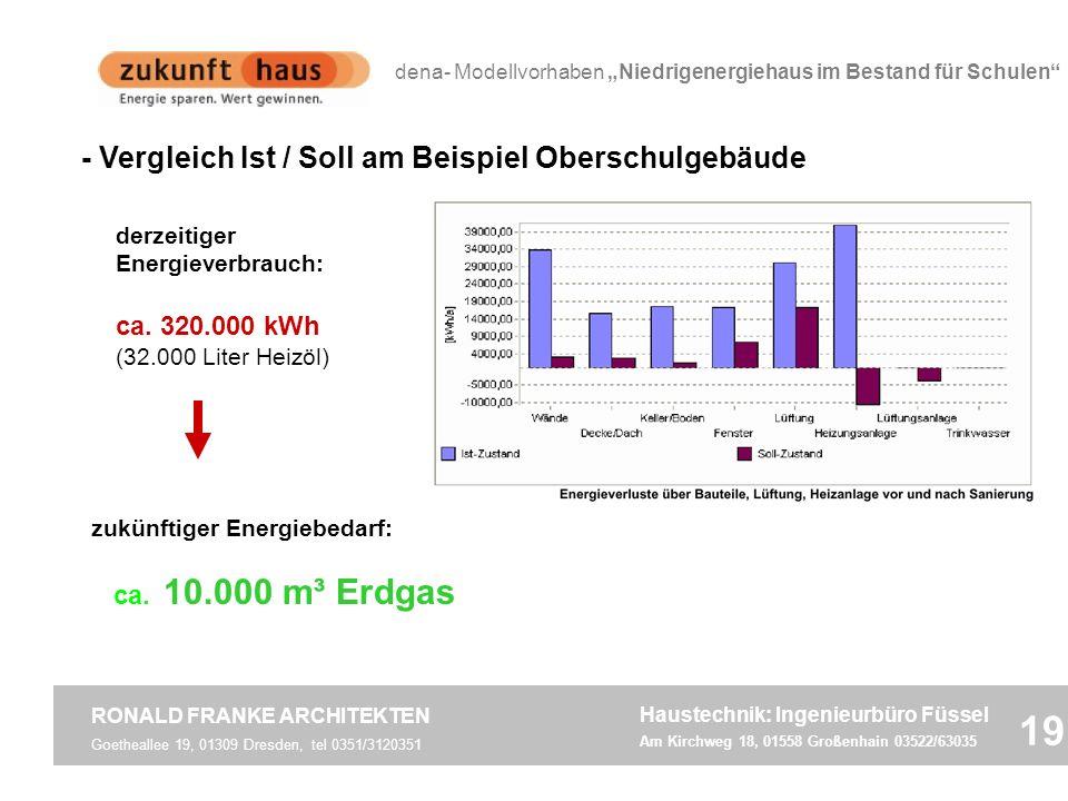 19 - Vergleich Ist / Soll am Beispiel Oberschulgebäude ca. 320.000 kWh