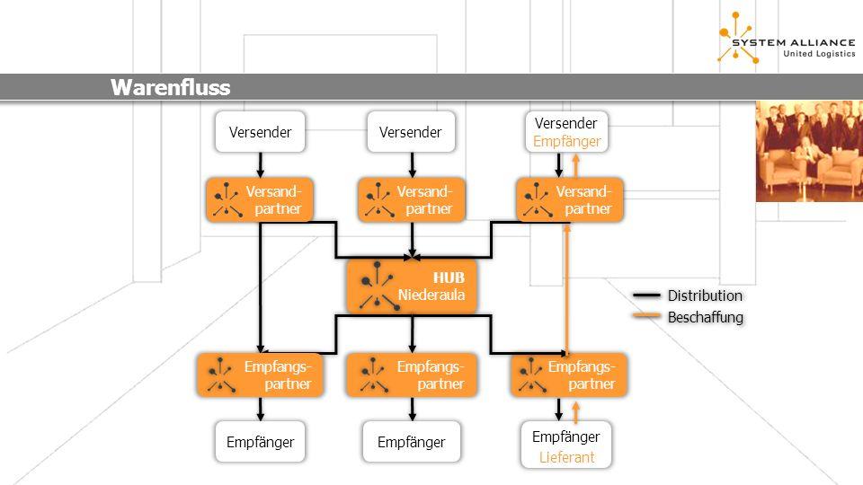 Warenfluss Versender Versand- partner HUB Niederaula Distribution