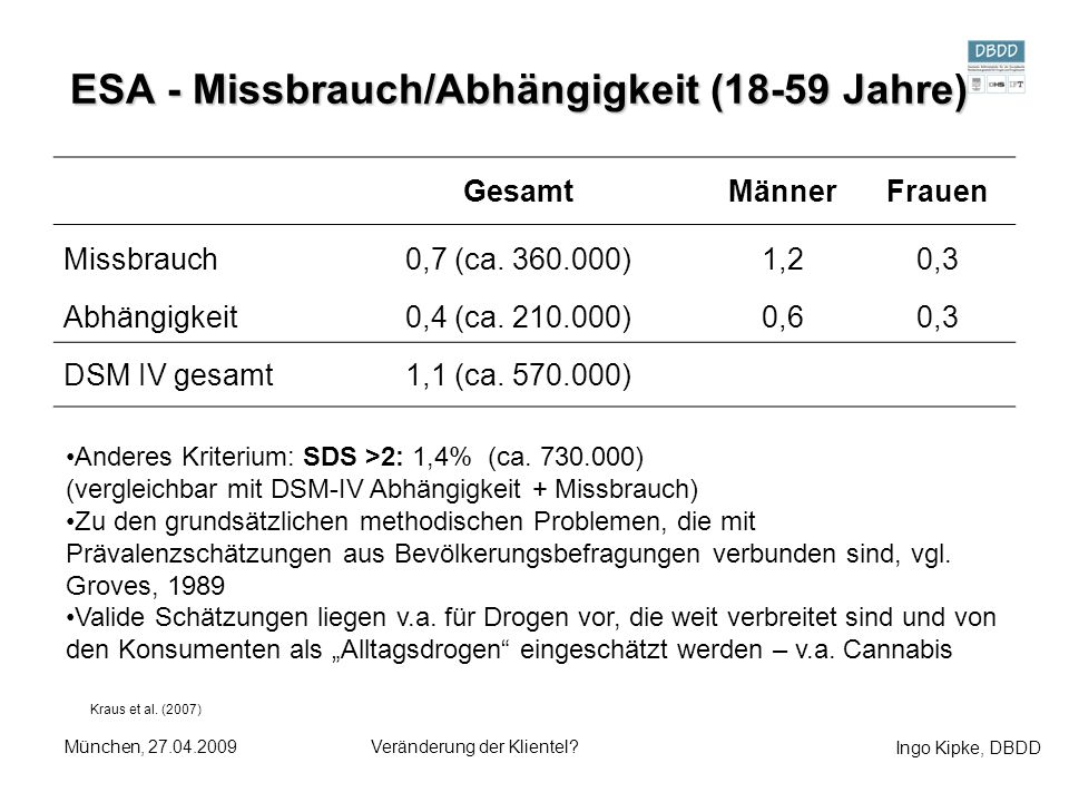ESA - Missbrauch/Abhängigkeit (18-59 Jahre)