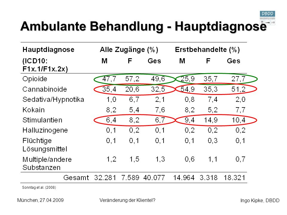 Ambulante Behandlung - Hauptdiagnose