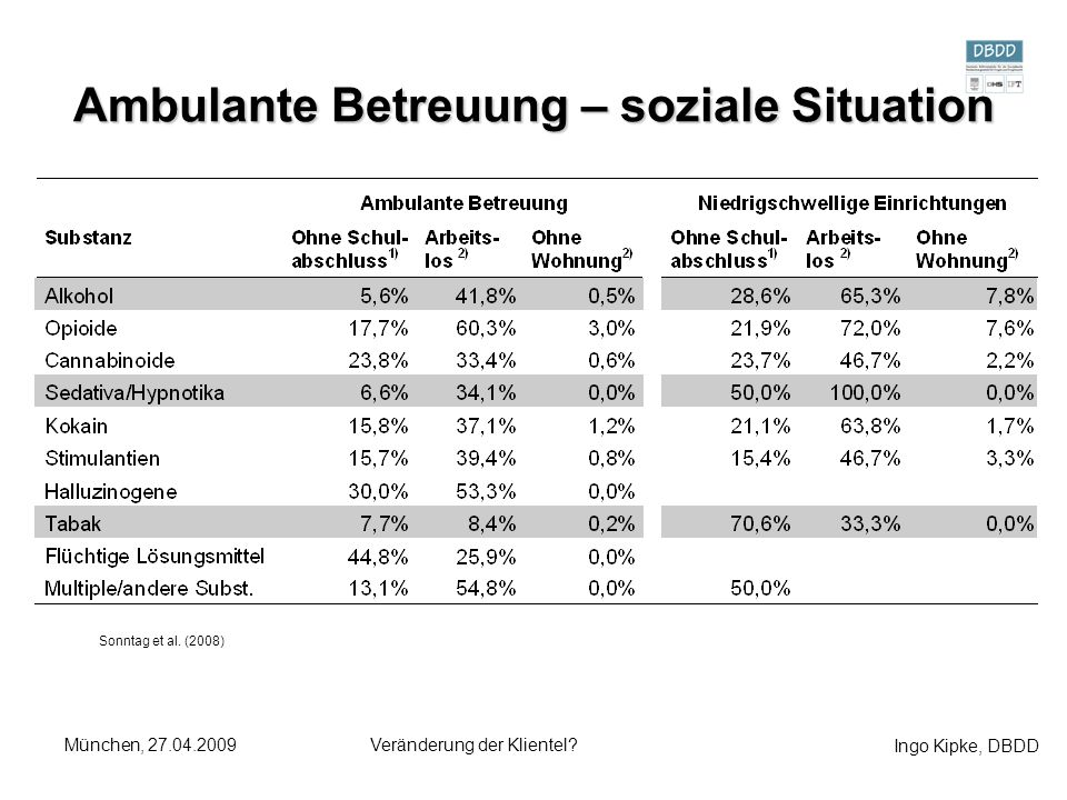 Ambulante Betreuung – soziale Situation
