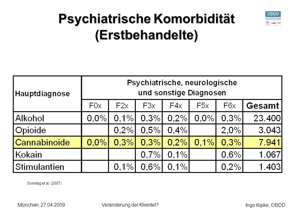 Psychiatrische Komorbidität (Erstbehandelte)